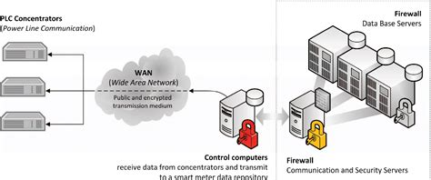 Figure 6 From Cyber Security In Communication Of Scada
