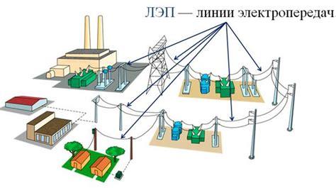 Потери при передаче электроэнергии и как с ними бороться ооо центр энергетических решений и инноваций