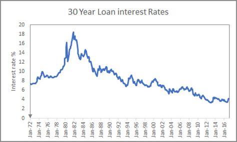 mortgage rates impact california home prices