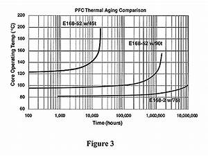 Core Loss Increase Due to Thermal Aging