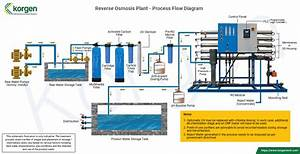 Reverse Osmosis  Ro  Systems