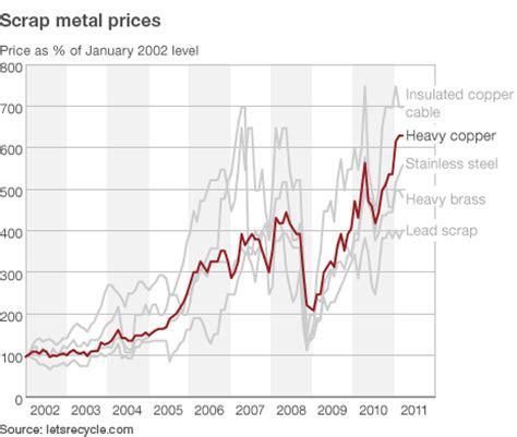 steel value scrap metal prices scrap metal sydney