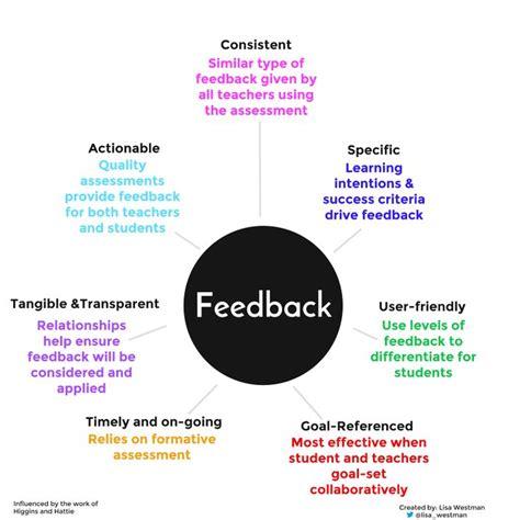 feedback mind map afl safe schools social emotional