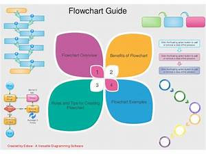 Flow Chart Guide Ppt