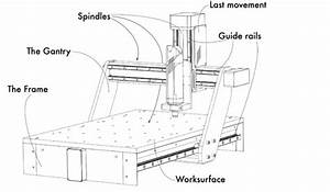 Building Your Own CNC Router/milling Machine: 11 Steps ...