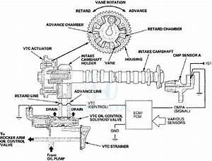 Honda Accord  System Description
