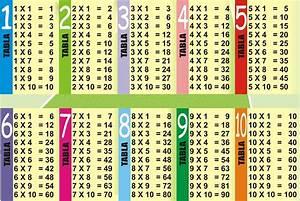 Las tablas de multiplicar Poster