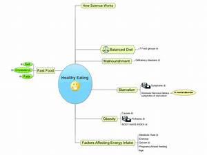 Diagram Of Healthy Eating Plate
