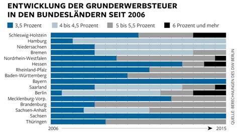 grunderwerbsteuer niedersachsen 2016 bis 6 5 prozent grunderwerbsteuer macht hauskauf teuer welt