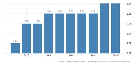 slovenia population data chart calendar forecast news