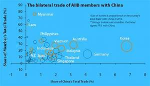 What to expect from the AIIB | ANZ BlueNotes