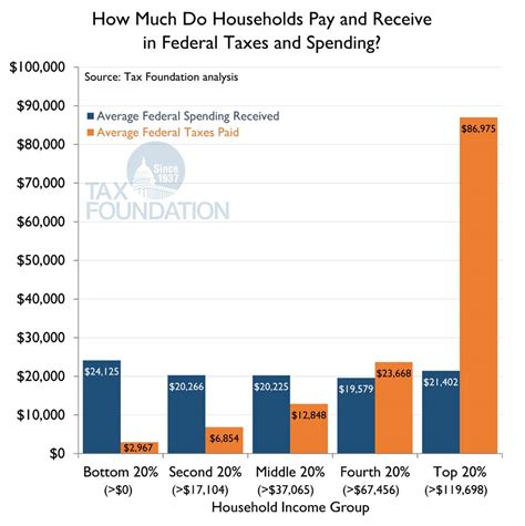 Putting A On America S Tax Returns A How Much Do Households Pay And Receive In Federal Taxes