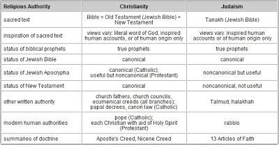 Christianity Islam Comparison Essay by Comparison Between Islam And Christianity Essay