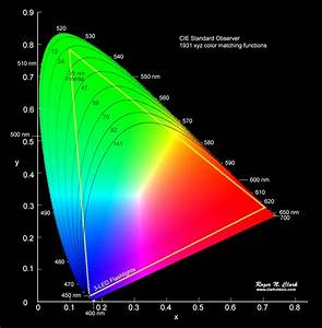 Color Spaces  Clarkvision Com
