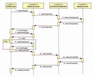 Content Management  System Sequence Diagrams