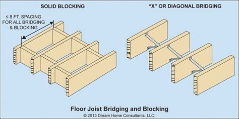 Floor Joist Spans For Common Lumber Species by Two Types Of Bridging Cross Bridging And Solid Blocking