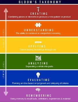 blooms taxonomy  edition digital planning verbs