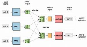 Hadoop Data Flow With Multiple Map And Reduce Tasks