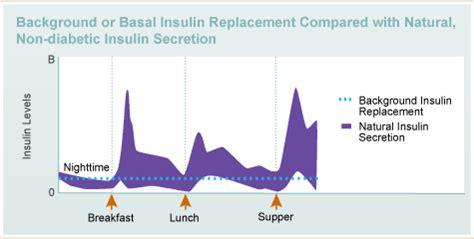 insulin basics diabetes education