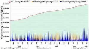 Wind Und Schneelasten Berechnen : entwicklung der wind und solarenergie von 2011 bis m rz ~ Articles-book.com Haus und Dekorationen