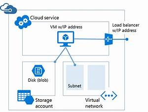 Resource Manager and classic deployment | Microsoft Docs