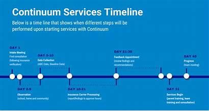 Program Timeline Continuum Health Intervention Behavior Analysis