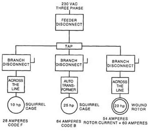 10 hp motor diagram diy enthusiasts wiring diagrams