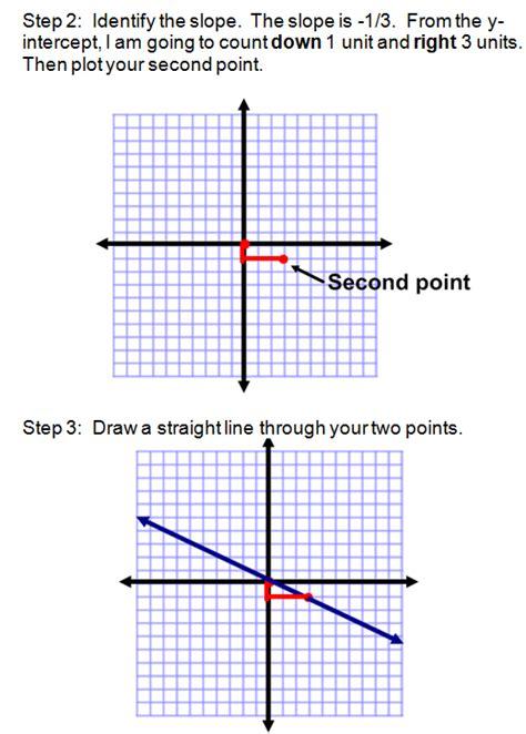 graphing  slope intercept form