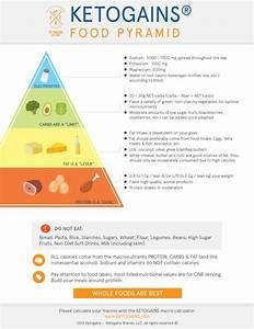 The Ketogains Food Pyramid