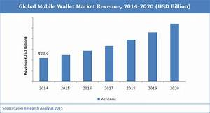 Report Mobile Wallet Industry Leveraging NFC Technology