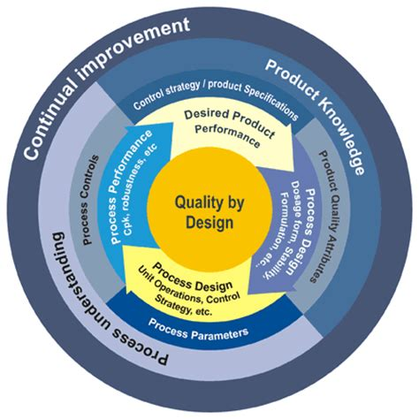 quality by design quality by design qbd lean six sigma and