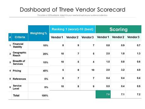 dashboard   vendor scorecard templates powerpoint