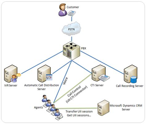 bb t network control help desk uii computer telephony integration cti framework in