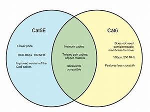 Difference Between Cat5e And Cat6