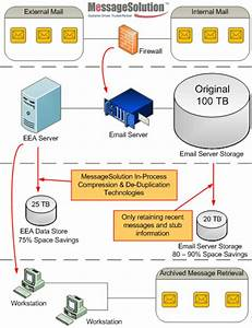 Storage Management And Email Archiving