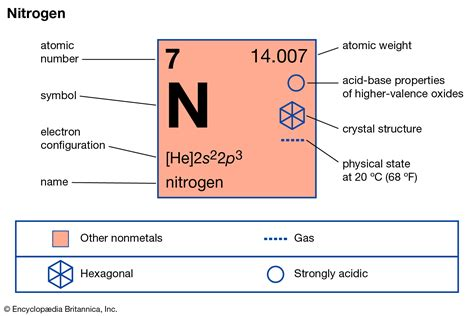 Nitrogen On The Periodic Table by Nitrogen Facts Definition Uses Properties