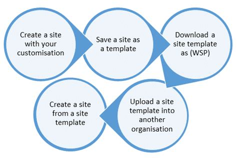 Sharepoint Workflow Templates by Creating Site Templates In Sharepoint 2013