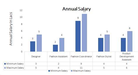 fashion designer salary b fad course admission eligibility fees 2018 2019