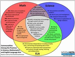 Commonalities Among The Practices Of Math   Science  And