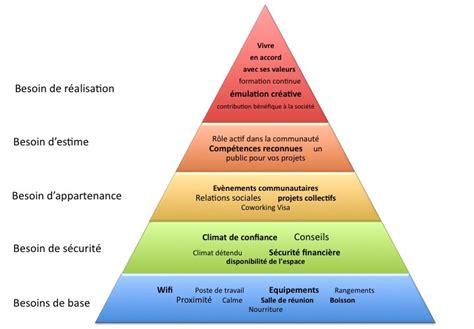 cuisine handicap norme la pyramide de maslow du coworking cedille pro