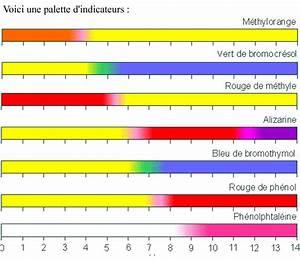 Ph Bicarbonate De Soude : rien ne se perd rien ne se cr e tout se transforme le ~ Dailycaller-alerts.com Idées de Décoration