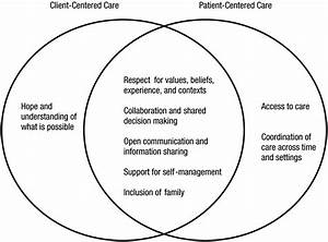 Client Centeredness and Health Reform: Key Issues for ...