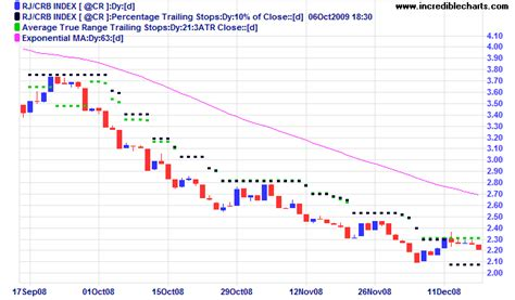 incredible charts average true range atr trailing stops