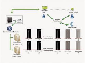 Sistem Penerangan Jalan Umum  Pju  Pintar