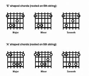 still can39t play power chords harmony central With comthe guitar chords guru open chords the guitar chords guru