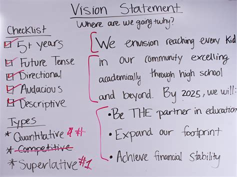 How To Write a Vision Statement | OnStrategy Videos
