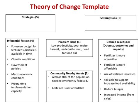 theory of change template result based monitoring and evaluation for agriculture june 25 presen