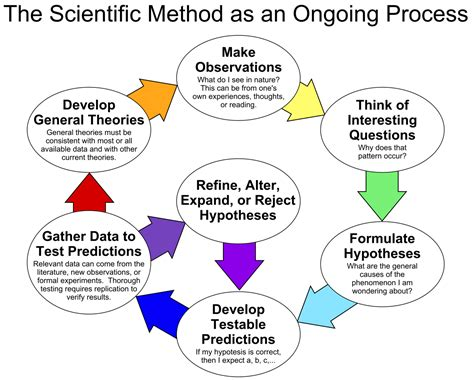 A Simple Explanation Of The Steps Of The Scientific Method Peegel