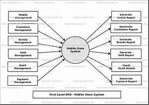Mobile Store System Dataflow Diagram  Dfd  Freeprojectz