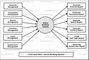 Online Banking System Dataflow Diagram  Dfd  Freeprojectz